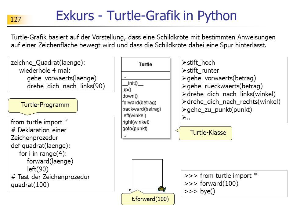 127 Exkurs - Turtle-Grafik in Python Turtle-Grafik basiert auf der Vorstellung, dass eine Schildkröte mit bestimmten Anweisungen auf einer Zeichenfläche bewegt wird und dass die Schildkröte dabei eine Spur hinterlässt.
