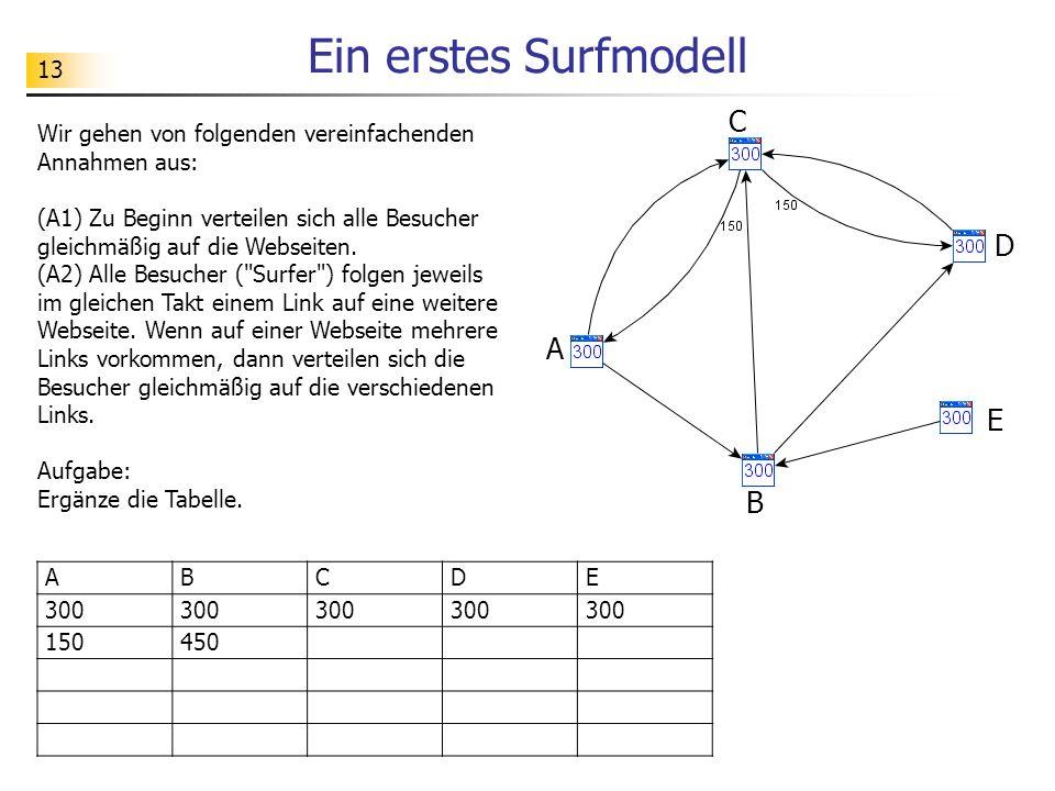13 Ein erstes Surfmodell Wir gehen von folgenden vereinfachenden Annahmen aus: (A1) Zu Beginn verteilen sich alle Besucher gleichmäßig auf die Webseiten.