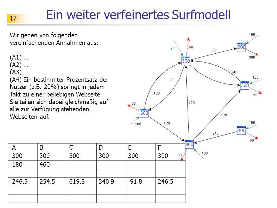 17 Ein weiter verfeinertes Surfmodell Wir gehen von folgenden vereinfachenden Annahmen aus: (A1) … (A2) … (A3) … (A4) Ein bestimmter Prozentsatz der Nutzer (z.B.