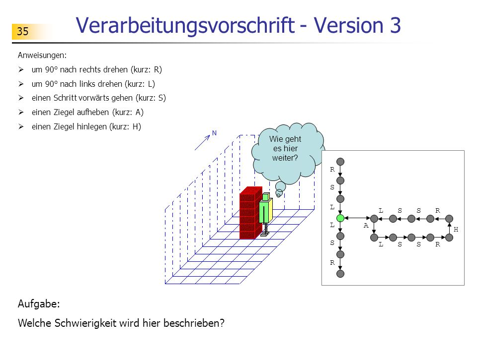 35 Verarbeitungsvorschrift - Version 3 Aufgabe: Welche Schwierigkeit wird hier beschrieben.
