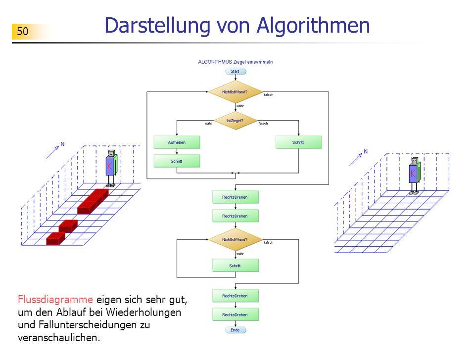 50 Darstellung von Algorithmen Flussdiagramme eigen sich sehr gut, um den Ablauf bei Wiederholungen und Fallunterscheidungen zu veranschaulichen.