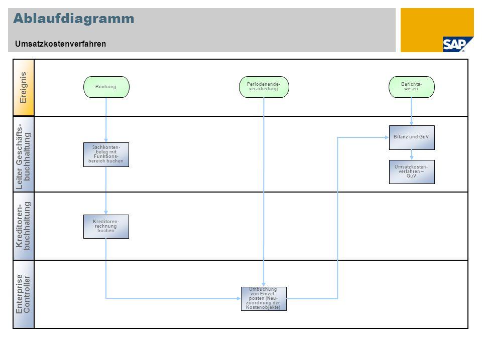 Ablaufdiagramm Umsatzkostenverfahren Ereignis Buchung Enterprise Controller Leiter Geschäfts- buchhaltung Kreditoren- buchhaltung Berichts- wesen Kred
