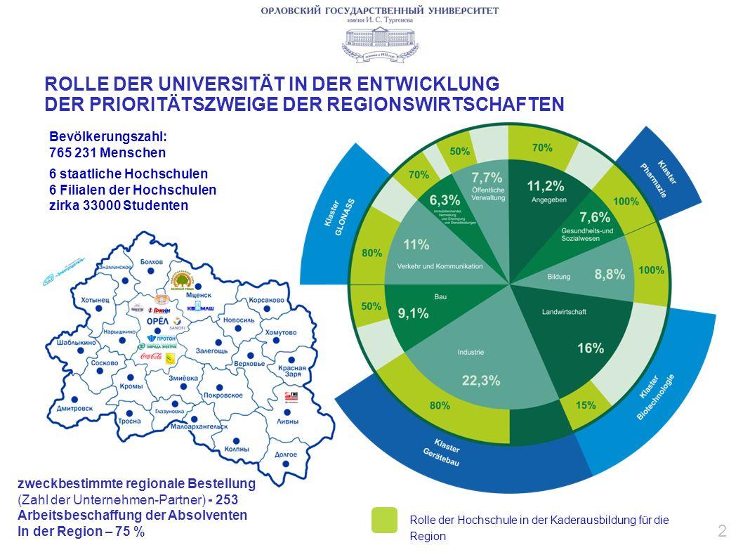 Bevölkerungszahl: 765 231 Menschen 6 staatliche Hochschulen 6 Filialen der Hochschulen zirka 33000 Studenten 2 ROLLE DER UNIVERSITÄT IN DER ENTWICKLUNG DER PRIORITÄTSZWEIGE DER REGIONSWIRTSCHAFTEN Rolle der Hochschule in der Kaderausbildung für die Region zweckbestimmte regionale Bestellung (Zahl der Unternehmen-Partner) - 253 Arbeitsbeschaffung der Absolventen In der Region – 75 %