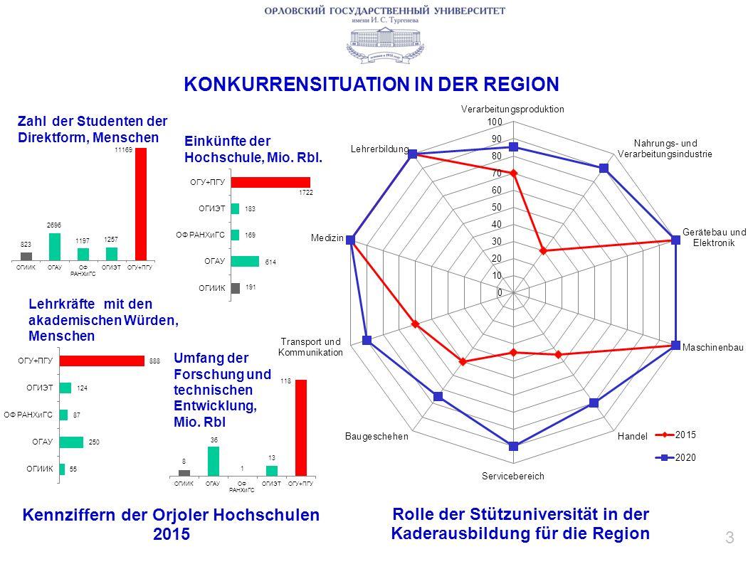 KONKURRENSITUATION IN DER REGION Kennziffern der Orjoler Hochschulen 2015 Zahl der Studenten der Direktform, Menschen Einkünfte der Hochschule, Mio.