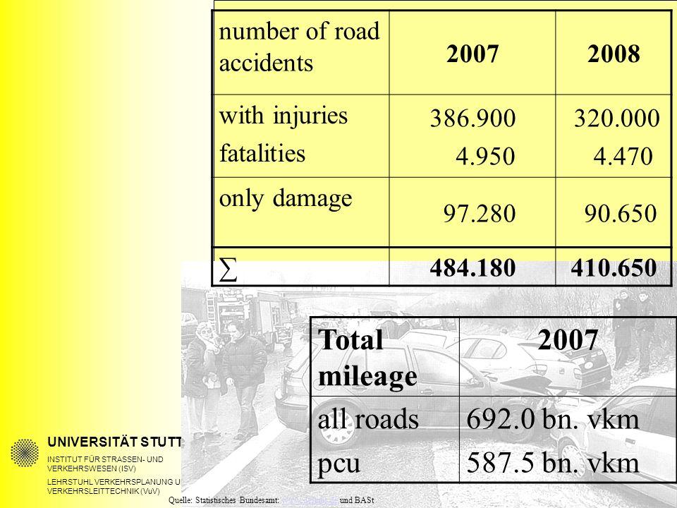 UNIVERSITÄT STUTTGART INSTITUT FÜR STRASSEN- UND VERKEHRSWESEN (ISV) LEHRSTUHL VERKEHRSPLANUNG UND VERKEHRSLEITTECHNIK (VuV) number of road accidents 20072008 with injuries fatalities 386.900 4.950 320.000 4.470 only damage 97.280 90.650 ∑ 484.180410.650 Total mileage 2007 all roads pcu 692.0 bn.