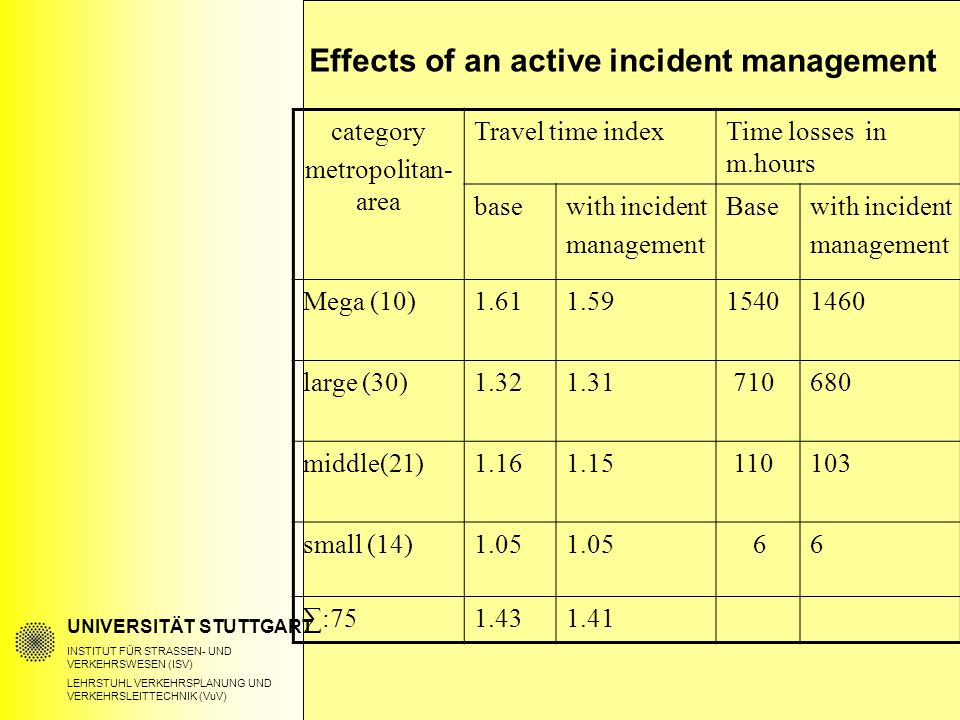UNIVERSITÄT STUTTGART INSTITUT FÜR STRASSEN- UND VERKEHRSWESEN (ISV) LEHRSTUHL VERKEHRSPLANUNG UND VERKEHRSLEITTECHNIK (VuV) category metropolitan- area Travel time indexTime losses in m.hours basewith incident management Basewith incident management Mega (10)1.611.591540 1460 large (30)1.321.31 710680 middle(21)1.161.15 110103 small (14)1.05 66 ∑:751.431.41 Effects of an active incident management