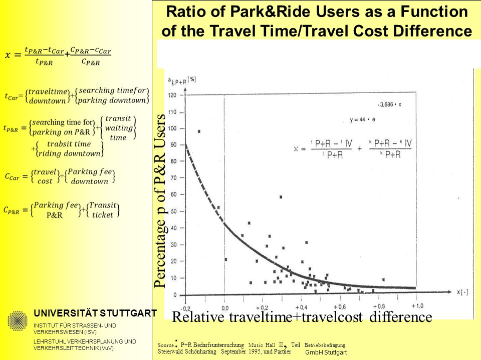 UNIVERSITÄT STUTTGART INSTITUT FÜR STRASSEN- UND VERKEHRSWESEN (ISV) LEHRSTUHL VERKEHRSPLANUNG UND VERKEHRSLEITTECHNIK (VuV) Ratio of Park&Ride Users as a Function of the Travel Time/Travel Cost Difference GmbH Stuttgart Source : P+R Bedarfsuntersuchung Music Hall II, Teil Betriebsbefragung Steierwald Schönharting September 1995, und Partner Percentage p of P&R Users Relative traveltime+travelcost difference