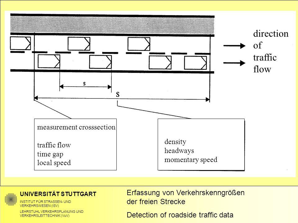 UNIVERSITÄT STUTTGART INSTITUT FÜR STRASSEN- UND VERKEHRSWESEN (ISV) LEHRSTUHL VERKEHRSPLANUNG UND VERKEHRSLEITTECHNIK (VuV) Erfassung von Verkehrskenngrößen der freien Strecke Detection of roadside traffic data direction of traffic flow measurement crosssection traffic flow time gap local speed density headways momentary speed