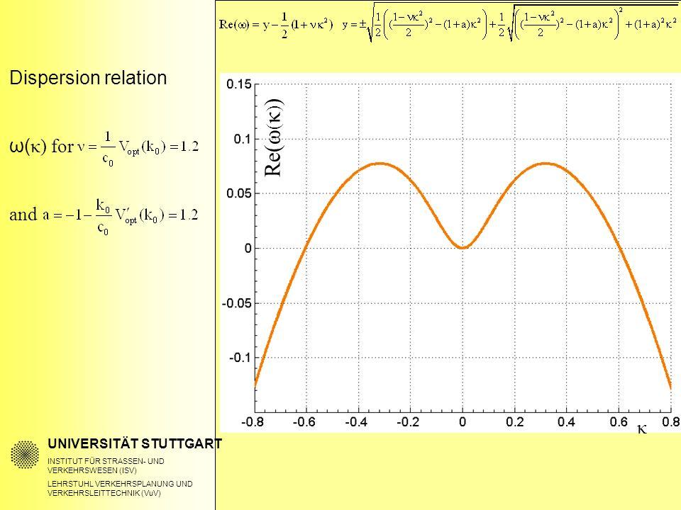 Dispersion relation ω( κ) for and UNIVERSITÄT STUTTGART INSTITUT FÜR STRASSEN- UND VERKEHRSWESEN (ISV) LEHRSTUHL VERKEHRSPLANUNG UND VERKEHRSLEITTECHN