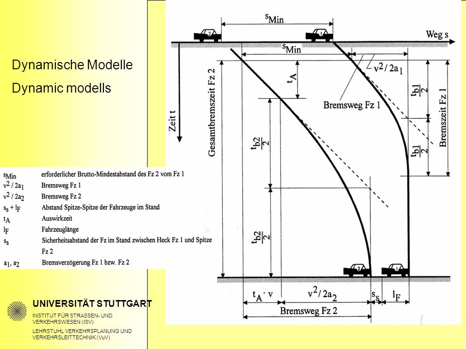 Stability Anaysis of the Continuum Traffic Flow Model (cont'd) Paramter plane for stability regime Re(ω)<0 or α<0