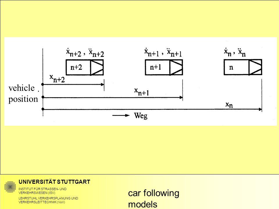 UNIVERSITÄT STUTTGART INSTITUT FÜR STRASSEN- UND VERKEHRSWESEN (ISV) LEHRSTUHL VERKEHRSPLANUNG UND VERKEHRSLEITTECHNIK (VuV) car following models vehicle position