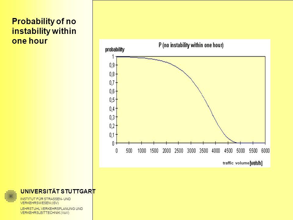 Probability of no instability within one hour UNIVERSITÄT STUTTGART INSTITUT FÜR STRASSEN- UND VERKEHRSWESEN (ISV) LEHRSTUHL VERKEHRSPLANUNG UND VERKEHRSLEITTECHNIK (VuV) traffic volume