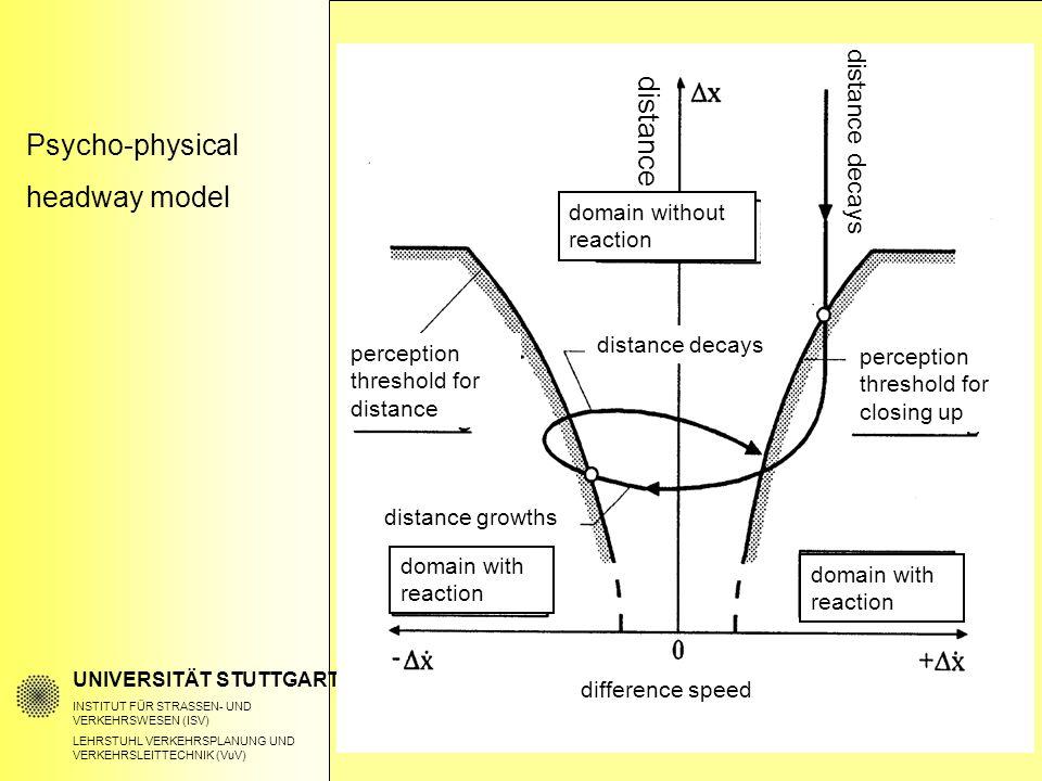 Psycho-physical headway model UNIVERSITÄT STUTTGART INSTITUT FÜR STRASSEN- UND VERKEHRSWESEN (ISV) LEHRSTUHL VERKEHRSPLANUNG UND VERKEHRSLEITTECHNIK (VuV) distance domain without reaction distance decays perception threshold for distance perception threshold for closing up distance growths domain with reaction difference speed distance decays