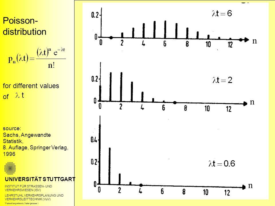 Poisson- distribution UNIVERSITÄT STUTTGART INSTITUT FÜR STRASSEN- UND VERKEHRSWESEN (ISV) LEHRSTUHL VERKEHRSPLANUNG UND VERKEHRSLEITTECHNIK (VuV) for different values of source: Sachs, Angewandte Statistik, 8.