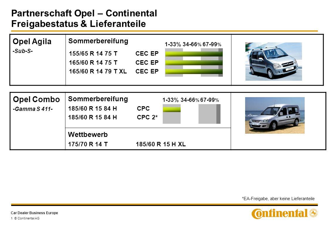 Car Dealer Business Europe 2 © Continental AG Opel Corsa D -Gamma S4400- Sommerbereifung Opel Corsa -Gamma S4300- Sommerbereifung Wettbewerb 155/80 R13 T 195/45 R16 V 175/65 R 14 82 TCEC EP 185/55 R 15 82 HCPC 185/55 R 15 86 H XL CPC 1-33%34-66 % 67-99 % 185/70 R 14 88 T CEC 3 185/65 R 15 88 T CEC 3 185/65 R 15 88 H CEC 3 195/55 R 16 87 H CPC 2 215/45 R 17 87 V CSC 3 195/55 RF 16 91 H XL SSR CPC 2 Opel Corsa OPC 225/35 ZR 18 XL CSC 2 1-33%34-66 % 67-99 % Partnerschaft Opel – Continental Freigabestatus & Lieferanteile *EA-Freigabe, aber keine Lieferanteile