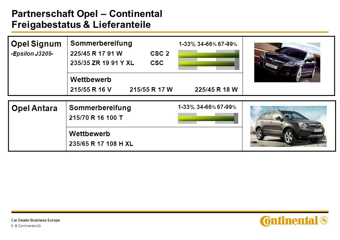 Car Dealer Business Europe 6 © Continental AG Opel Zafira -Delta A3370- Sommerbereifung Wettbewerb 225/45 R 17 V SSR 195/65 R 15 91 H CEC CP* 195/65 R 15 91 H CPC* 205/55 R 16 91 HCPC 205/55 R 16 91 H CPC SSR 205/55 R 16 91 VCPC 205/55 R 16 91 V XL CPC 205/55 R 16 91 V CPC SSR 225/45 R 17 91 V XL CSC2 Opel Zafira OPC 225/40 R 18 92 Y XL CSC2 235/35 ZR 19 91 Y XL CSC2 Partnerschaft Opel – Continental Freigabestatus & Lieferanteile *EA-Freigabe, aber keine Lieferanteile
