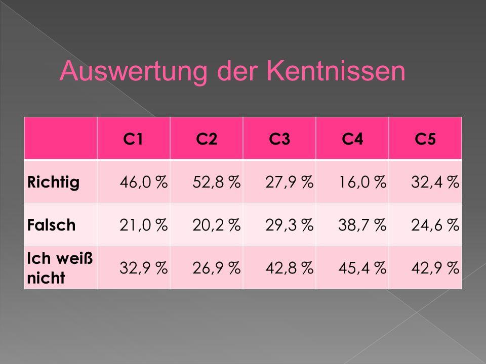 C1C2C3C4C5 Richtig 46,0 %52,8 %27,9 %16,0 %32,4 % Falsch 21,0 %20,2 %29,3 %38,7 %24,6 % Ich weiß nicht 32,9 %26,9 %42,8 %45,4 %42,9 % Auswertung der Kentnissen