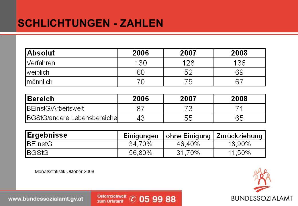 SCHLICHTUNGEN - ZAHLEN Monatsstatistik Oktober 2008