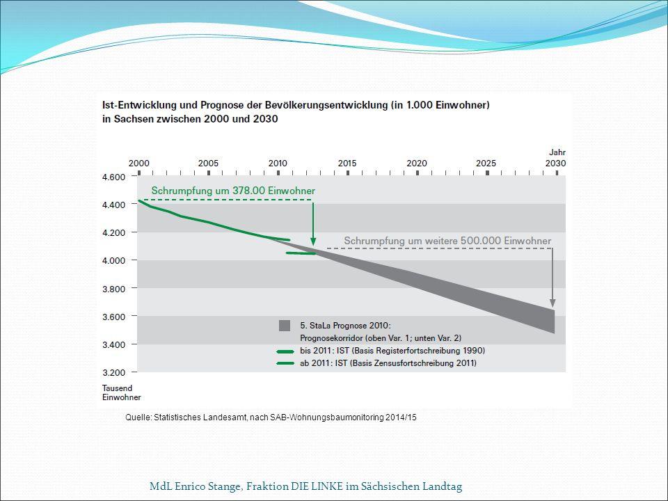 MdL Enrico Stange, Fraktion DIE LINKE im Sächsischen Landtag Quelle: Statistisches Landesamt, nach SAB-Wohnungsbaumonitoring 2014/15