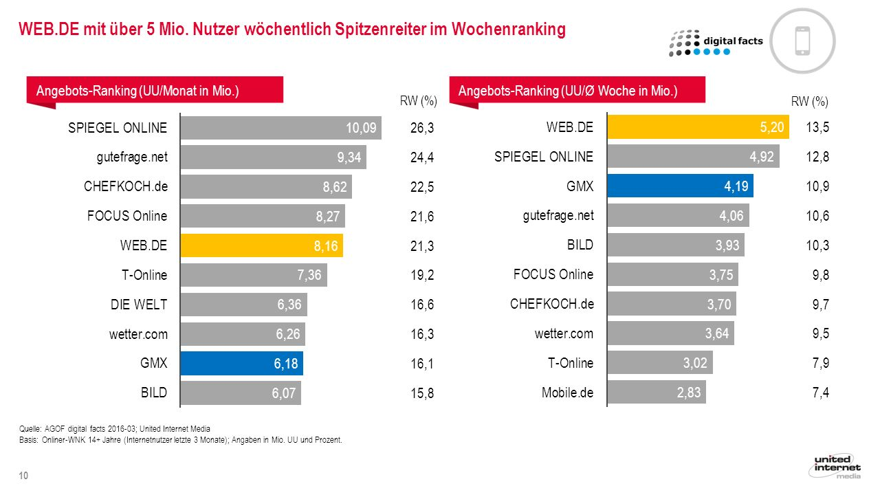 10 Quelle: AGOF digital facts 2016-03; United Internet Media Basis: Onliner-WNK 14+ Jahre (Internetnutzer letzte 3 Monate); Angaben in Mio.