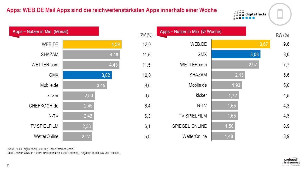 11 Quelle: AGOF digital facts 2016-03; United Internet Media Basis: Onliner-WNK 14+ Jahre (Internetnutzer letzte 3 Monate); Angaben in Mio.
