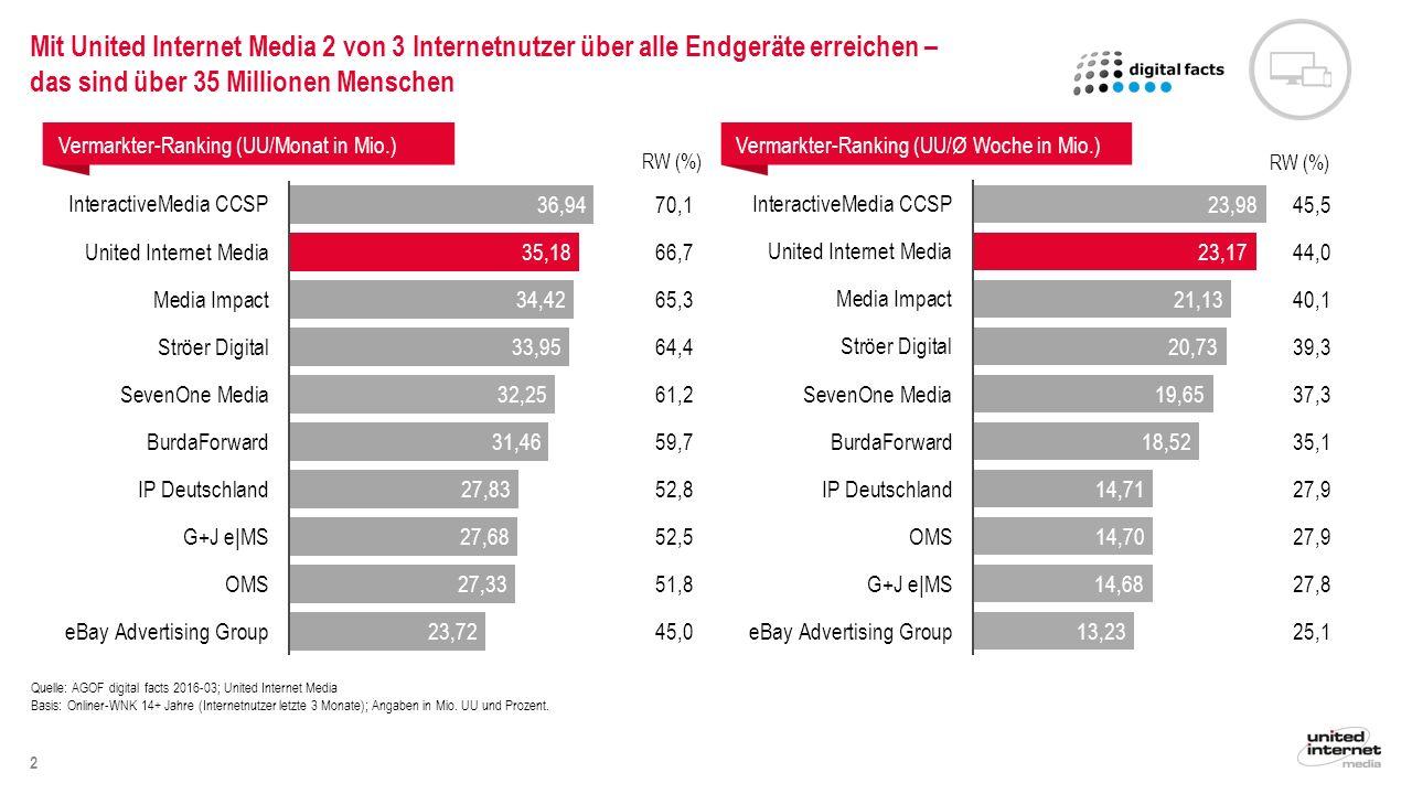 3 Quelle: AGOF digital facts 2016-03; United Internet Media Basis: Onliner-WNK 14+ Jahre (Internetnutzer letzte 3 Monate); Angaben in Mio.