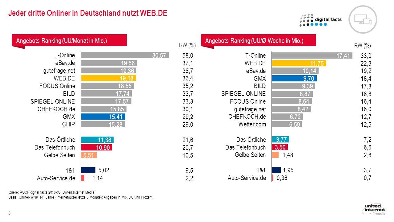 4 Mit United Internet Media fast 11 Mio.