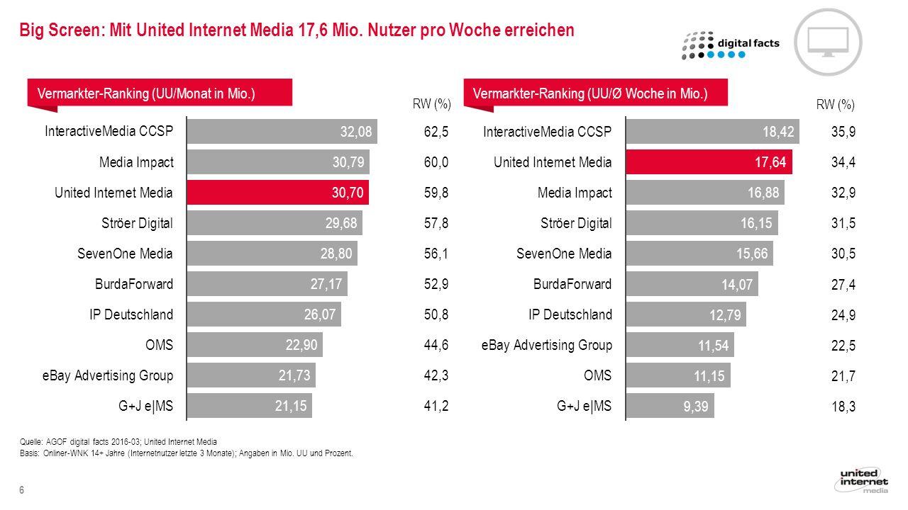 7 Angebots-Ranking (UU/Monat in Mio.)Angebots-Ranking (UU/Ø Woche in Mio.) RW (%) Quelle: AGOF digital facts 2016-03; United Internet Media Basis: Onliner-WNK 14+ Jahre (Internetnutzer letzte 3 Monate); Angaben in Mio.