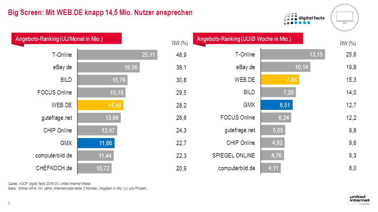 7 Angebots-Ranking (UU/Monat in Mio.)Angebots-Ranking (UU/Ø Woche in Mio.) RW (%) Quelle: AGOF digital facts 2016-03; United Internet Media Basis: Onl