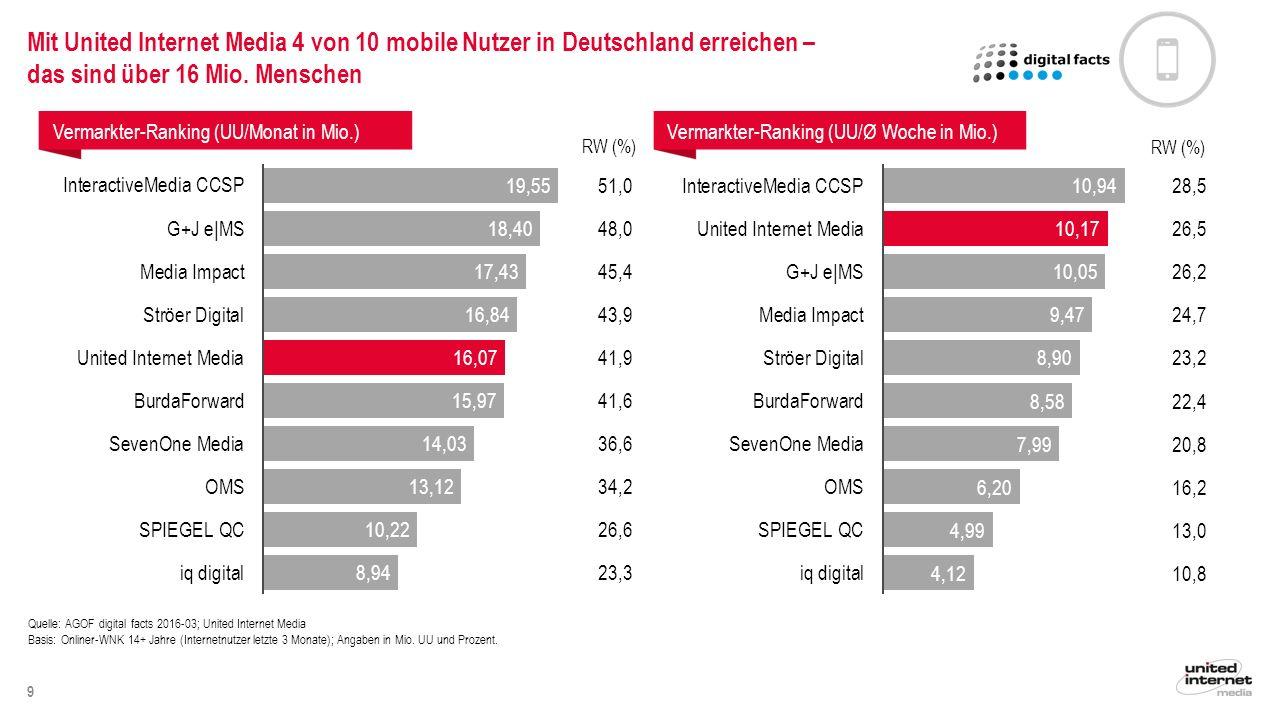 10 Quelle: AGOF digital facts 2016-03; United Internet Media Basis: Onliner-WNK 14+ Jahre (Internetnutzer letzte 3 Monate); Angaben in Mio.