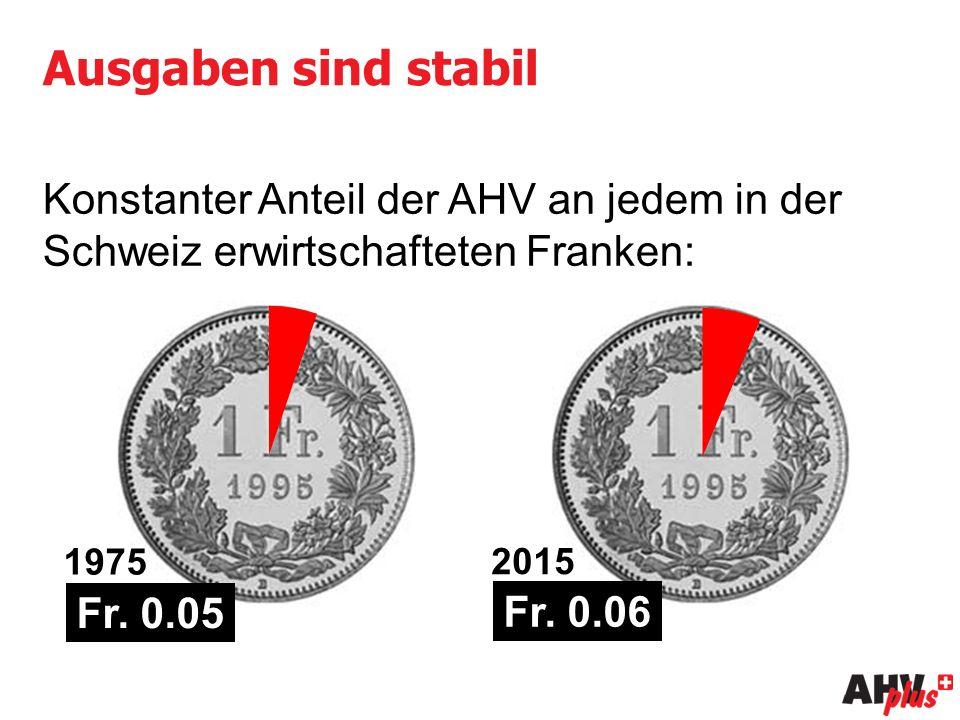 Ausgaben sind stabil Konstanter Anteil der AHV an jedem in der Schweiz erwirtschafteten Franken: 1975 2015 Fr.