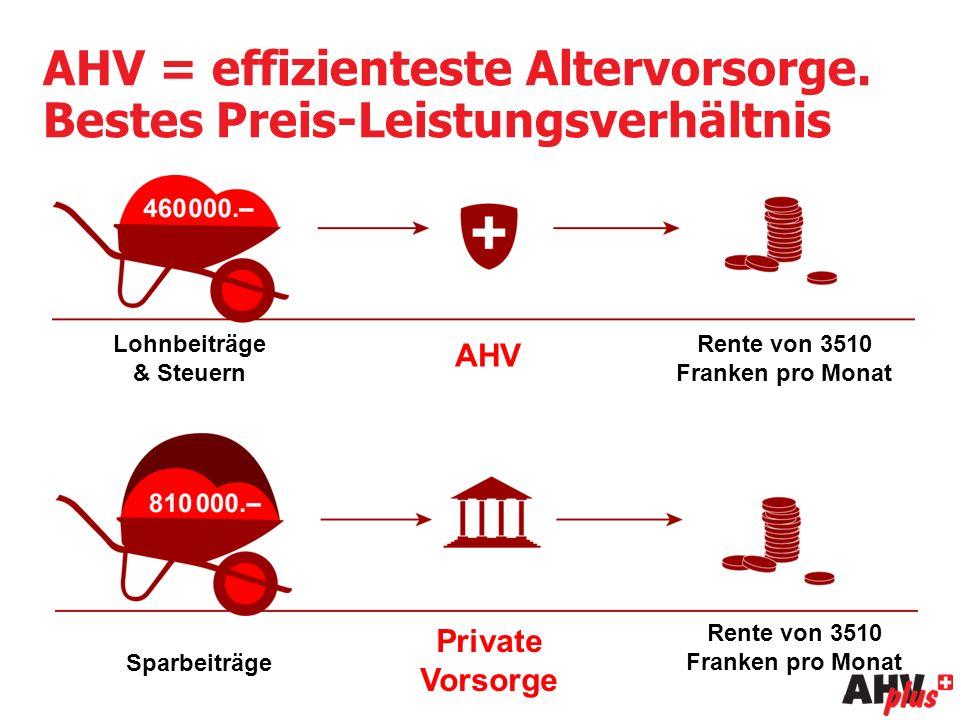 AHV = effizienteste Altervorsorge.