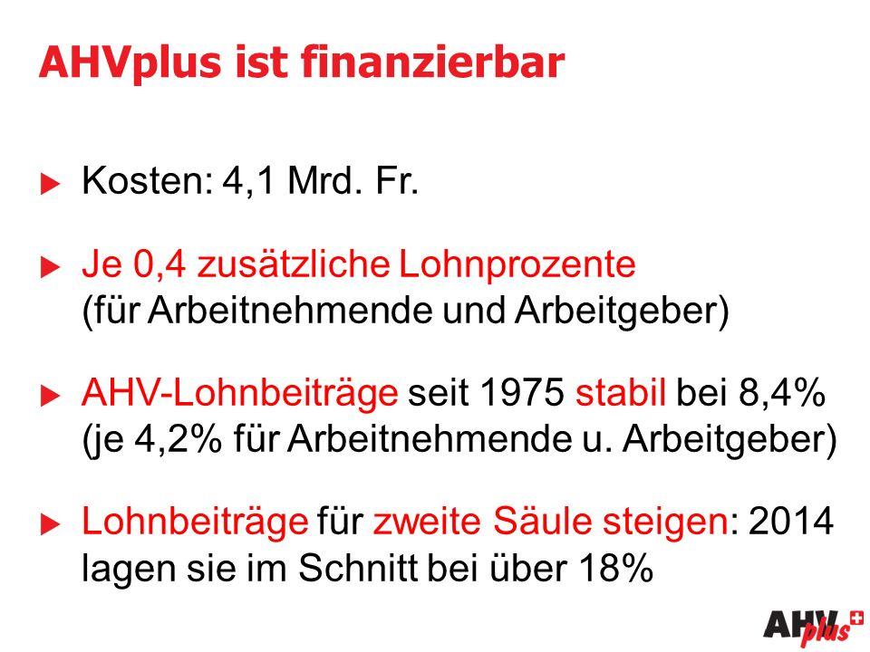 AHVplus ist finanzierbar  Kosten: 4,1 Mrd. Fr.