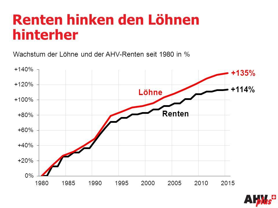 Renten hinken den Löhnen hinterher Wachstum der Löhne und der AHV-Renten seit 1980 in % Löhne Renten