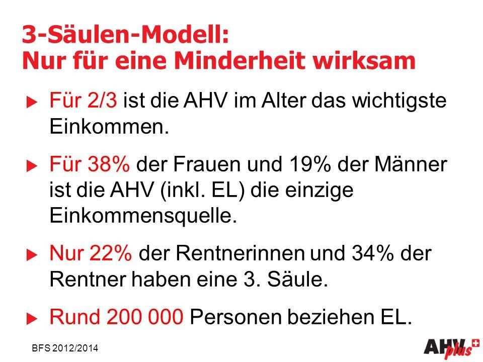 3-Säulen-Modell: Nur für eine Minderheit wirksam  Für 2/3 ist die AHV im Alter das wichtigste Einkommen.