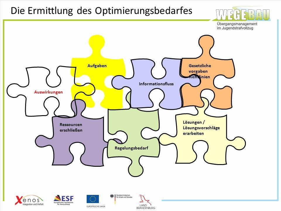 Die Ermittlung des Optimierungsbedarfes Aufgaben Ressourcen erschließen Regelungsbedarf Informationsfluss Lösungen / Lösungsvorschläge erarbeiten Gesetzliche vorgaben Richtlinien Auswirkungen
