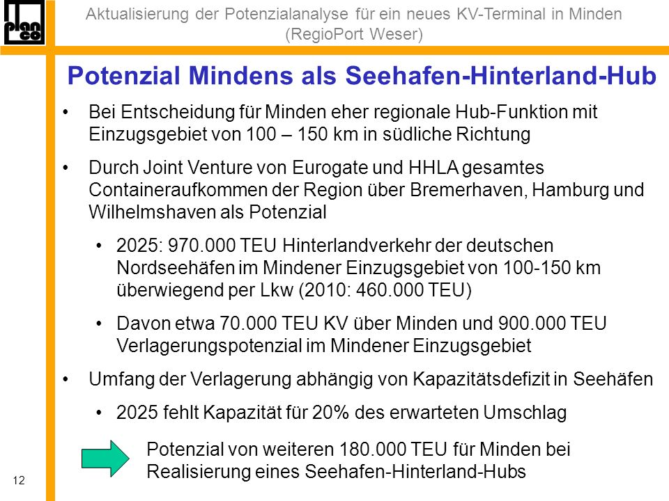 Aktualisierung der Potenzialanalyse für ein neues KV-Terminal in Minden (RegioPort Weser) 12 Potenzial Mindens als Seehafen-Hinterland-Hub Bei Entscheidung für Minden eher regionale Hub-Funktion mit Einzugsgebiet von 100 – 150 km in südliche Richtung Durch Joint Venture von Eurogate und HHLA gesamtes Containeraufkommen der Region über Bremerhaven, Hamburg und Wilhelmshaven als Potenzial 2025: 970.000 TEU Hinterlandverkehr der deutschen Nordseehäfen im Mindener Einzugsgebiet von 100-150 km überwiegend per Lkw (2010: 460.000 TEU) Davon etwa 70.000 TEU KV über Minden und 900.000 TEU Verlagerungspotenzial im Mindener Einzugsgebiet Umfang der Verlagerung abhängig von Kapazitätsdefizit in Seehäfen 2025 fehlt Kapazität für 20% des erwarteten Umschlag Potenzial von weiteren 180.000 TEU für Minden bei Realisierung eines Seehafen-Hinterland-Hubs