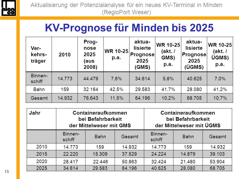 Aktualisierung der Potenzialanalyse für ein neues KV-Terminal in Minden (RegioPort Weser) 15 KV-Prognose für Minden bis 2025 Ver- kehrs- träger 2010 Prog- nose 2025 (aus 2008) WR 10-25 p.a.