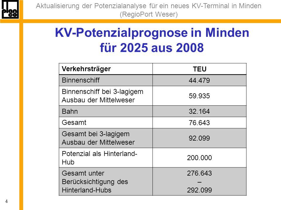 Aktualisierung der Potenzialanalyse für ein neues KV-Terminal in Minden (RegioPort Weser) 4 KV-Potenzialprognose in Minden für 2025 aus 2008 Verkehrsträger TEU Binnenschiff 44.479 Binnenschiff bei 3-lagigem Ausbau der Mittelweser 59.935 Bahn 32.164 Gesamt 76.643 Gesamt bei 3-lagigem Ausbau der Mittelweser 92.099 Potenzial als Hinterland- Hub 200.000 Gesamt unter Berücksichtigung des Hinterland-Hubs 276.643 – 292.099