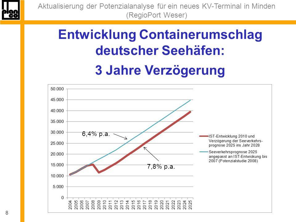Aktualisierung der Potenzialanalyse für ein neues KV-Terminal in Minden (RegioPort Weser) 8 Entwicklung Containerumschlag deutscher Seehäfen: 3 Jahre Verzögerung 6,4% p.a.