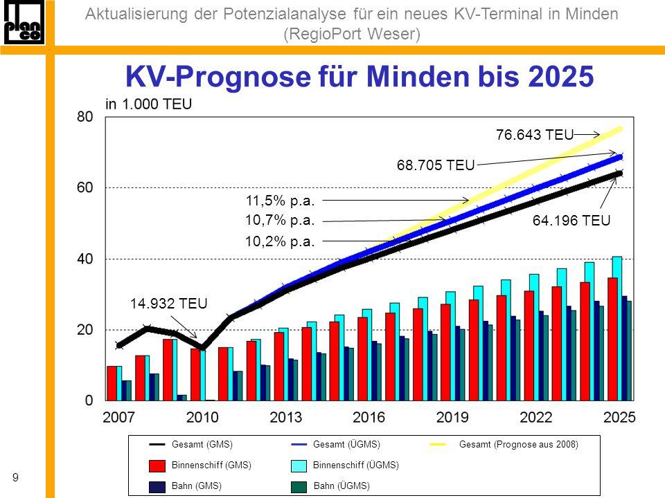 Aktualisierung der Potenzialanalyse für ein neues KV-Terminal in Minden (RegioPort Weser) 9 KV-Prognose für Minden bis 2025 Binnenschiff (GMS)Binnenschiff (ÜGMS) Bahn (GMS)Bahn (ÜGMS) Gesamt (GMS) Gesamt (ÜGMS)Gesamt (Prognose aus 2008) 76.643 TEU 68.705 TEU 64.196 TEU 14.932 TEU 11,5% p.a.