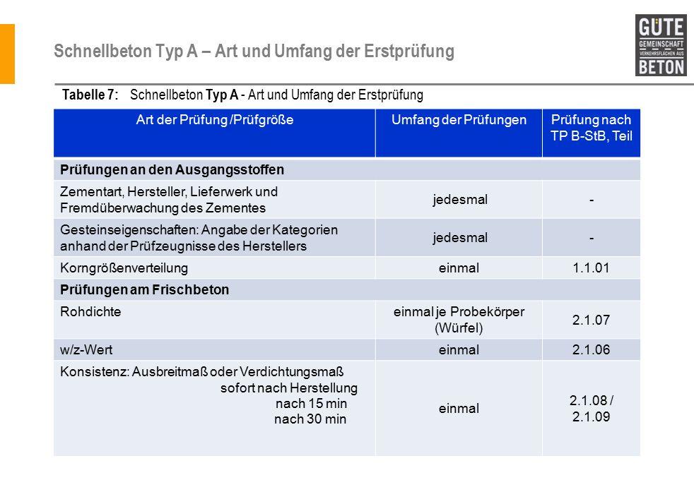 Schnellbeton Typ A – Art und Umfang der Erstprüfung Art der Prüfung /PrüfgrößeUmfang der PrüfungenPrüfung nach TP B-StB, Teil Prüfungen an den Ausgangsstoffen Zementart, Hersteller, Lieferwerk und Fremdüberwachung des Zementes jedesmal- Gesteinseigenschaften: Angabe der Kategorien anhand der Prüfzeugnisse des Herstellers jedesmal- Korngrößenverteilungeinmal1.1.01 Prüfungen am Frischbeton Rohdichteeinmal je Probekörper (Würfel) 2.1.07 w/z-Werteinmal2.1.06 Konsistenz: Ausbreitmaß oder Verdichtungsmaß sofort nach Herstellung nach 15 min nach 30 min einmal 2.1.08 / 2.1.09 Tabelle 7: Schnellbeton Typ A - Art und Umfang der Erstprüfung