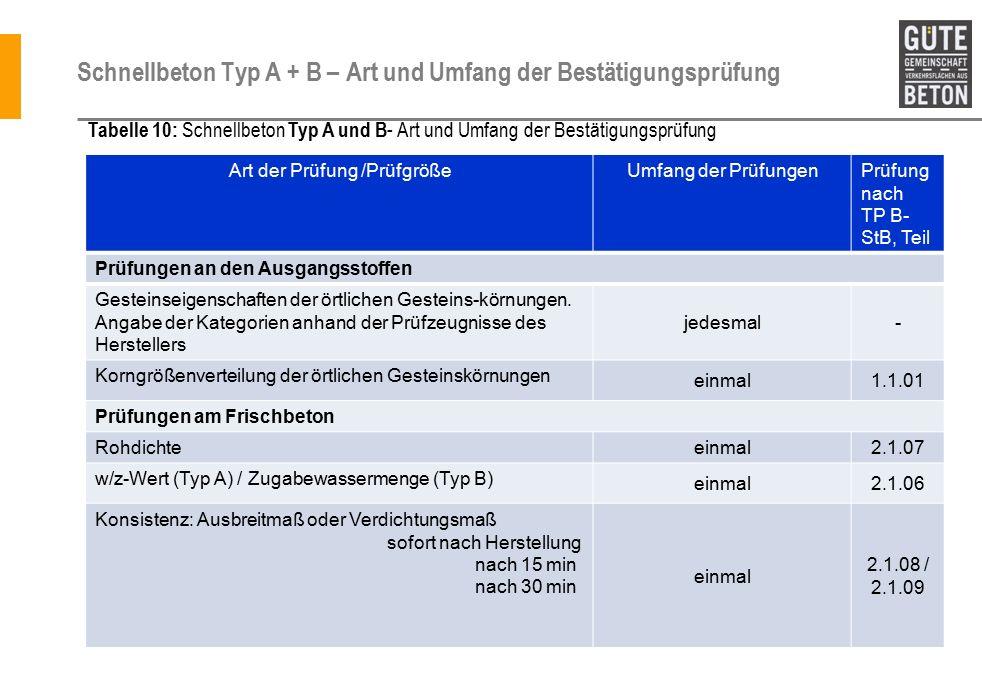 Schnellbeton Typ A + B – Art und Umfang der Bestätigungsprüfung Art der Prüfung /PrüfgrößeUmfang der PrüfungenPrüfung nach TP B- StB, Teil Prüfungen an den Ausgangsstoffen Gesteinseigenschaften der örtlichen Gesteins-körnungen.