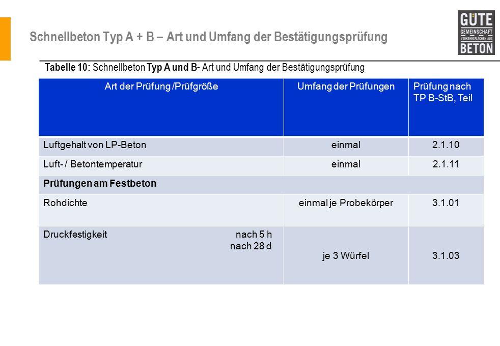 Schnellbeton Typ A + B – Art und Umfang der Bestätigungsprüfung Art der Prüfung /PrüfgrößeUmfang der PrüfungenPrüfung nach TP B-StB, Teil Luftgehalt von LP-Betoneinmal2.1.10 Luft- / Betontemperatureinmal2.1.11 Prüfungen am Festbeton Rohdichteeinmal je Probekörper3.1.01 Druckfestigkeit nach 5 h nach 28 d je 3 Würfel3.1.03 Tabelle 10: Schnellbeton Typ A und B - Art und Umfang der Bestätigungsprüfung