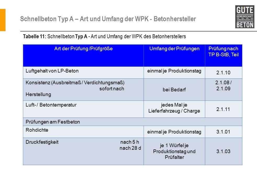 Schnellbeton Typ A – Art und Umfang der WPK - Betonhersteller Art der Prüfung /PrüfgrößeUmfang der PrüfungenPrüfung nach TP B-StB, Teil Luftgehalt von LP-Betoneinmal je Produktionstag 2.1.10 Konsistenz (Ausbreitmaß / Verdichtungsmaß) sofort nach Herstellung bei Bedarf 2.1.08 / 2.1.09 Luft- / Betontemperaturjedes Mal je Lieferfahrzeug / Charge 2.1.11 Prüfungen am Festbeton Rohdichte einmal je Produktionstag3.1.01 Druckfestigkeit nach 5 h nach 28 d je 1 Würfel je Produktionstag und Prüfalter 3.1.03 Tabelle 11: Schnellbeton Typ A - Art und Umfang der WPK des Betonherstellers