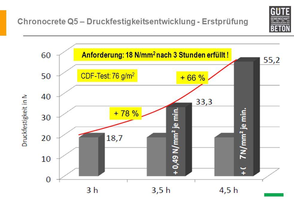 Chronocrete Q5 – Druckfestigkeitsentwicklung - Erstprüfung Anforderung: 18 N/mm 2 nach 3 Stunden erfüllt .
