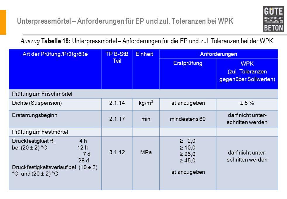 Unterpressmörtel – Anforderungen für EP und zul.