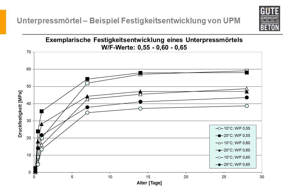 Unterpressmörtel – Beispiel Festigkeitsentwicklung von UPM Aktuelle Grafik einfügen