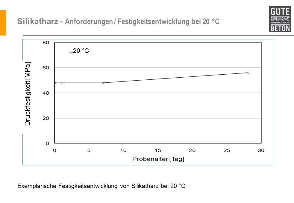 Silikatharz – Anforderungen / Festigkeitsentwicklung bei 20 °C Exemplarische Festigkeitsentwicklung von Silikatharz bei 20 °C Druckfestigkeit [MPa] 20 °C