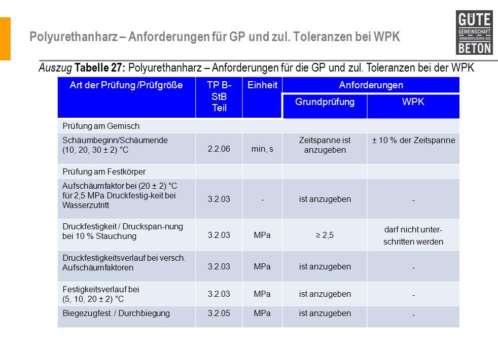 Polyurethanharz – Anforderungen für GP und zul.